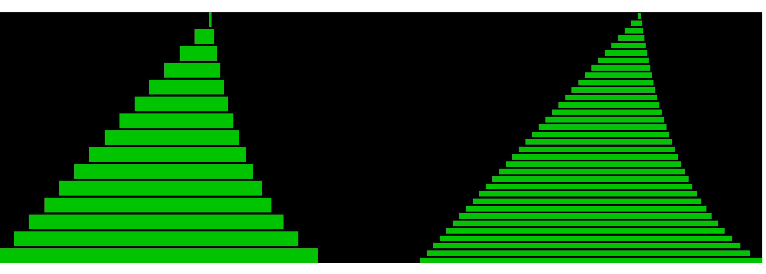 Beispiel Layerhöhe